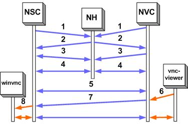 Nat 2 Nat - UltraVNC: Remote Support Software, Remote